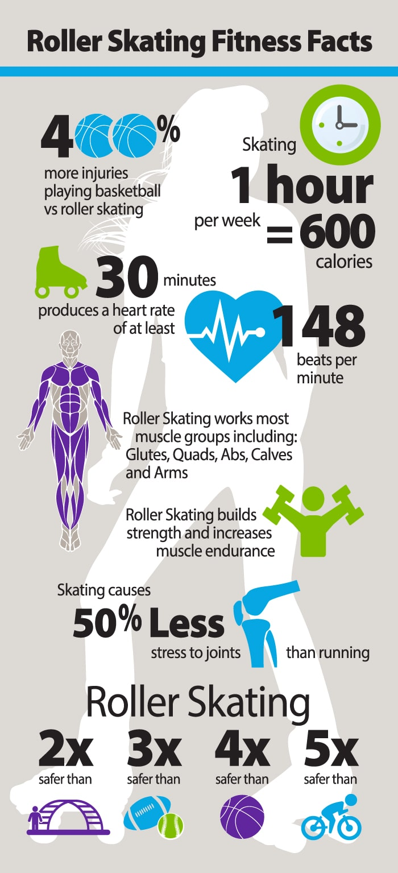 RollerSkatingFitnessFactsQuickInfographic